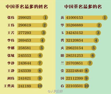 中国重名20强名单 张伟独步天下